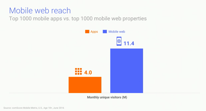 mobile website vs app reach
